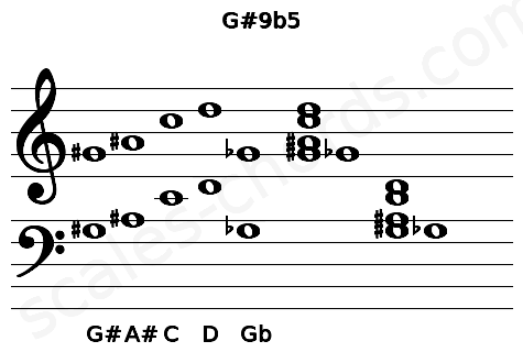 Musical staff for the G#9b5 chord