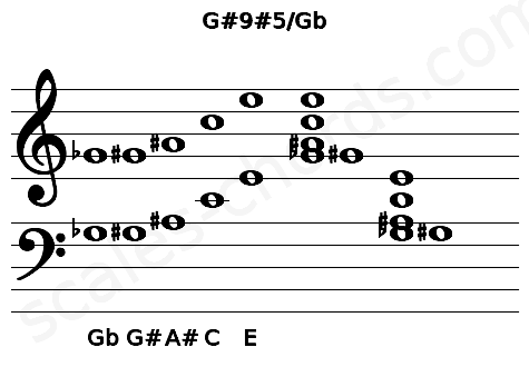 Musical staff for the G#9#5/Gb chord