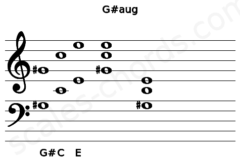 Musical staff for the G#aug chord