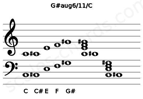 Musical staff for the G#aug6/11/C chord