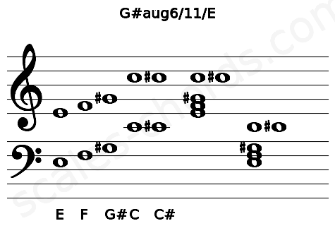 Musical staff for the G#aug6/11/E chord