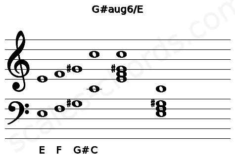 Musical staff for the G#aug6/E chord