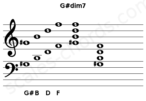 Musical staff for the G#dim7 chord