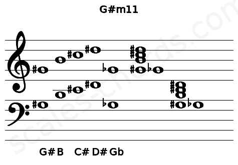 Musical staff for the G#m11 chord
