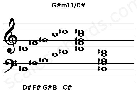 Musical staff for the G#m11/D# chord