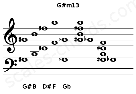 Musical staff for the G#m13 chord