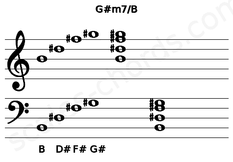 Musical staff for the G#m7/B chord