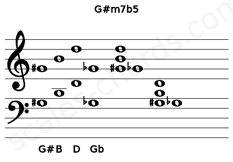 Musical staff for the G#m7b5 chord