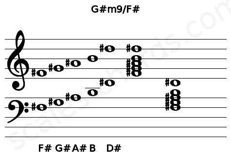 Musical staff for the G#m9/F# chord