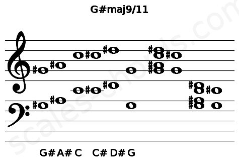 Musical staff for the G#maj9/11 chord