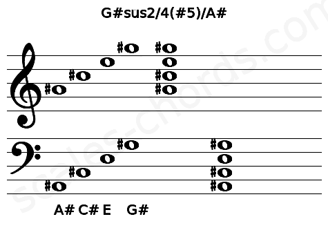 Musical staff for the G#sus2/4(#5)/A# chord