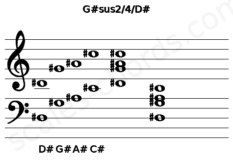 Musical staff for the G#sus2/4/D# chord