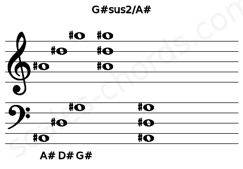 Musical staff for the G#sus2/A# chord