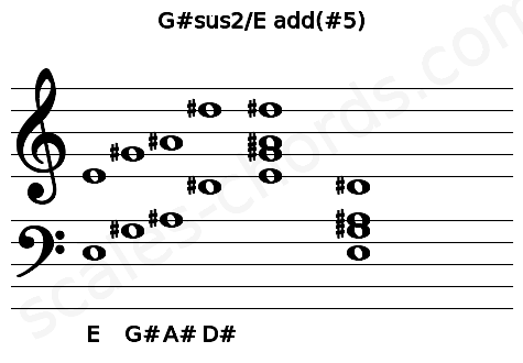 Musical staff for the G#sus2/E add(#5) chord