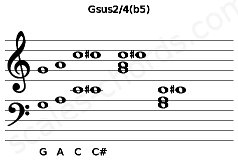 Musical staff for the Gsus2/4(b5) chord