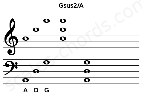 Musical staff for the Gsus2/A chord