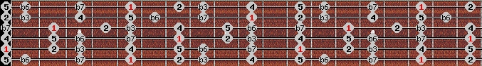 aeolian scale on key A for Guitar