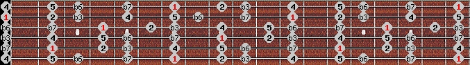 aeolian scale on key B for Guitar