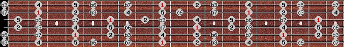 aeolian scale on key C#/Db for Guitar
