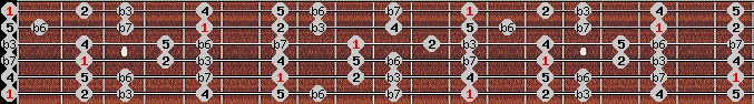 aeolian scale on key E for Guitar