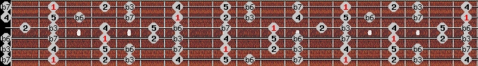 aeolian scale on key F#/Gb for Guitar