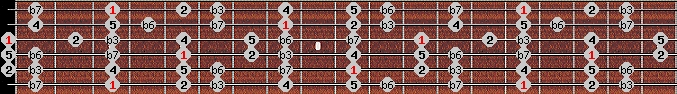 aeolian scale on key G for Guitar