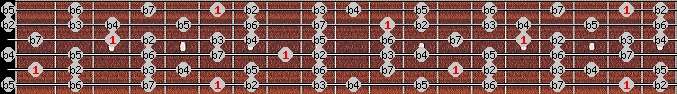 altered scale on key A#/Bb for Guitar