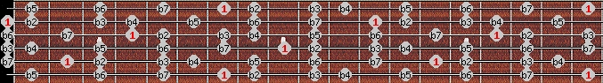 altered scale on key B for Guitar