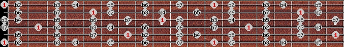 altered scale on key E for Guitar