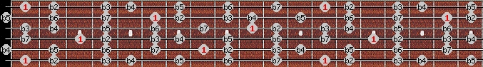 altered scale on key F for Guitar