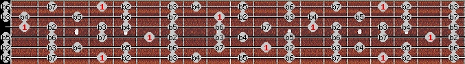 altered scale on key G#/Ab for Guitar
