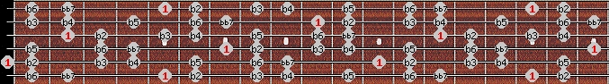 altered bb7 scale on key A for Guitar