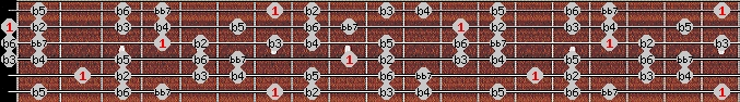 altered bb7 scale on key B for Guitar