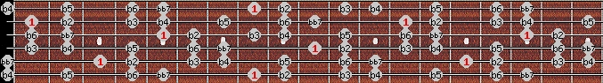 altered bb7 scale on key C for Guitar