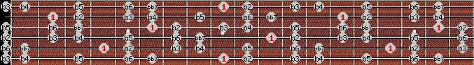 altered bb7 scale on key C#/Db for Guitar