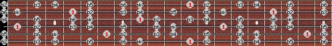 altered bb7 scale on key D#/Eb for Guitar