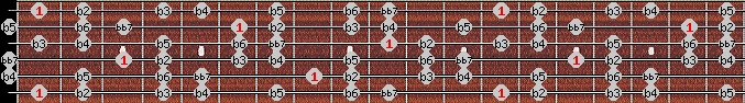 altered bb7 scale on key F for Guitar