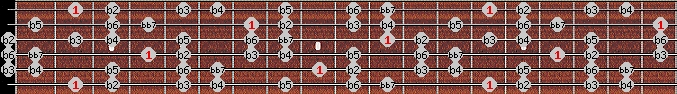 altered bb7 scale on key F#/Gb for Guitar