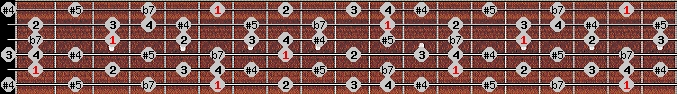 arabian scale on key A#/Bb for Guitar