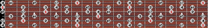 arabian scale on key B for Guitar