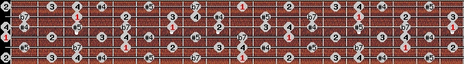 arabian scale on key D for Guitar