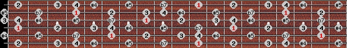 arabian scale on key D#/Eb for Guitar
