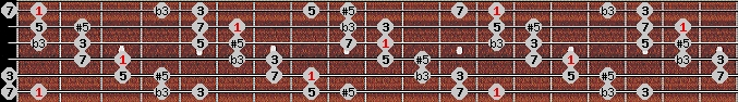 augmented scale on key F for Guitar