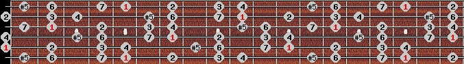 augmented ionian scale on key A for Guitar