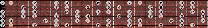 augmented ionian scale on key F for Guitar