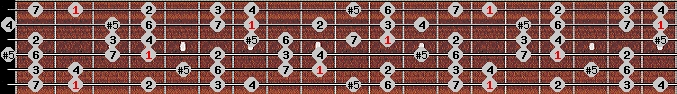 augmented ionian scale on key F#/Gb for Guitar
