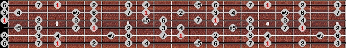 augmented ionian scale on key G for Guitar