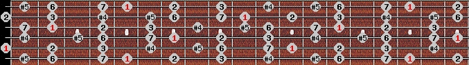 augmented lydian scale on key A for Guitar