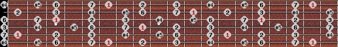 augmented lydian scale on key A#/Bb for Guitar