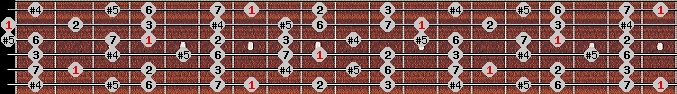 augmented lydian scale on key B for Guitar